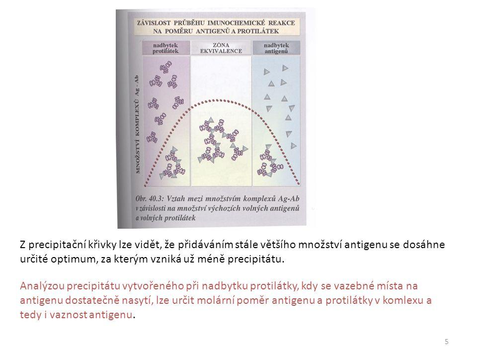 5 Z precipitační křivky lze vidět, že přidáváním stále většího množství antigenu se dosáhne určité optimum, za kterým vzniká už méně precipitátu.