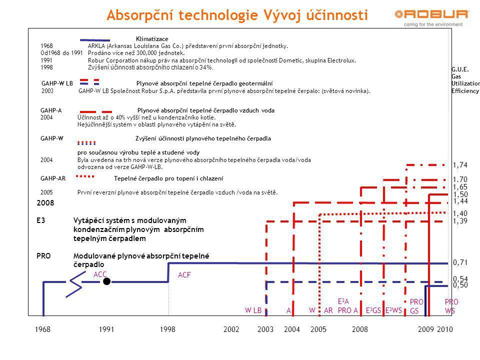2005200420031968199119982002 ACC 0,53 0,71 ACF 2008 1,39 0,54 W LBA 1,44 W 1,40 AR 2008 E3 Vytápěcí systém s modulovaným kondenzačním plynovým absorpčním tepelným čerpadlem PROModulované plynové absorpční tepelné čerpadlo E 3 A PRO A E 3 GSE 3 WS 1,65 1.70 1,74 PRO GS 0,50 1,50 PRO WS Absorpční technologie Vývoj účinnosti GAHP-AR Tepelné čerpadlo pro topení i chlazení 2005První reverzní plynové absorpční tepelné čerpadlo vzduch /voda na světě.