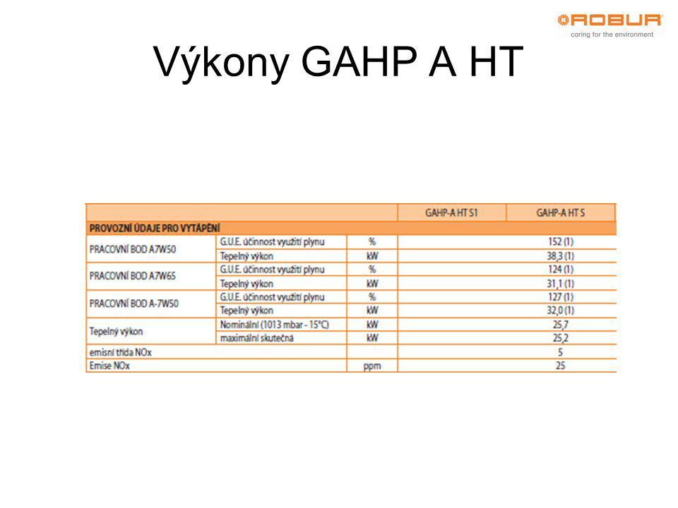 Výkony GAHP A HT
