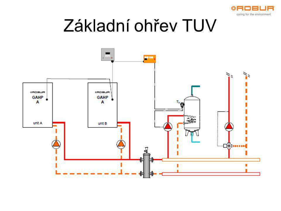 Základní ohřev TUV