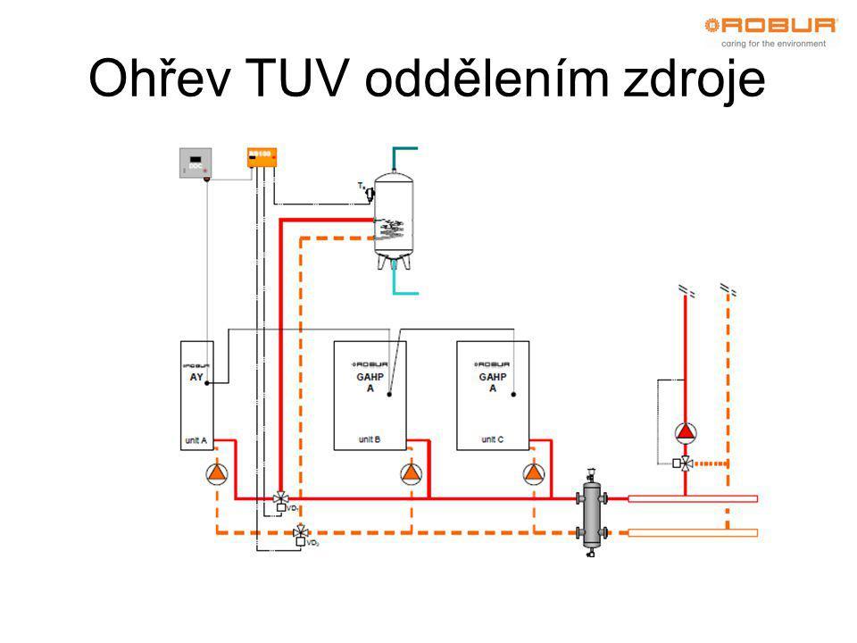 Ohřev TUV oddělením zdroje