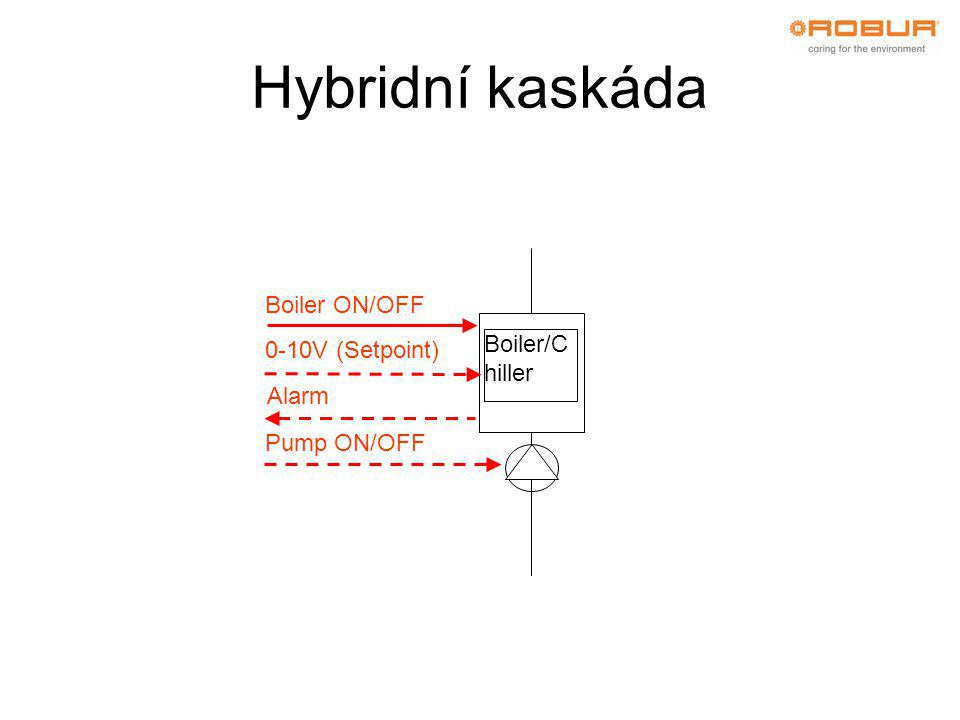 Hybridní kaskáda Boiler/C hiller Boiler ON/OFF 0-10V (Setpoint) Alarm Pump ON/OFF