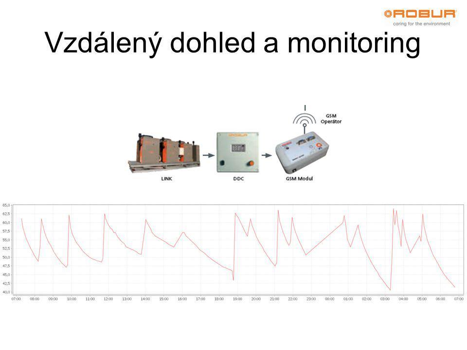 Vzdálený dohled a monitoring