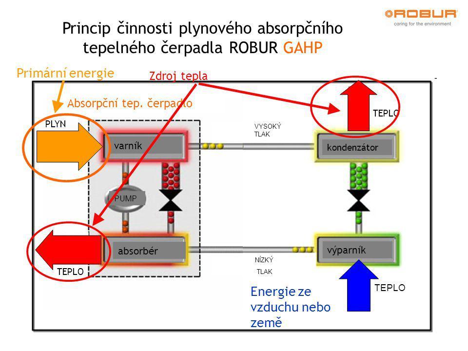 Hlučnost a spotřeba elektřiny GAHP A S1S