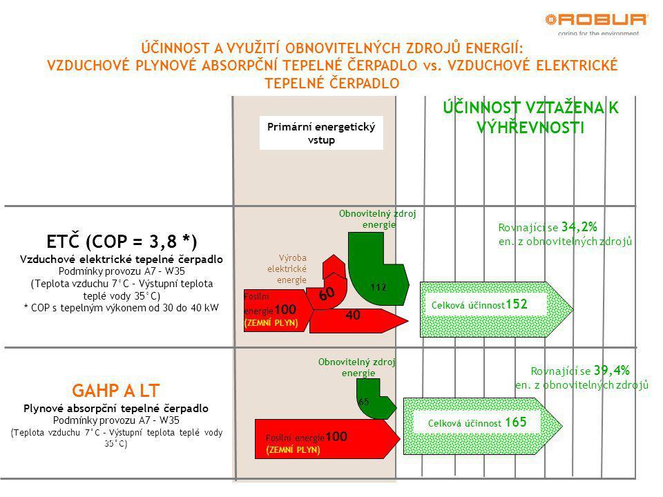 Condensing boiler Primární energetický vstup (1) Conversion factor of electric power, according to RES Directive GAHP A LT Plynové absorpční tepelné čerpadlo Podmínky provozu A7 – W35 (Teplota vzduchu 7°C – Výstupní teplota teplé vody 35°C)  * : equivalent to 165 % according to EN 12309 ÚČINNOST A VYUŽITÍ OBNOVITELNÝCH ZDROJŮ ENERGIÍ: VZDUCHOVÉ PLYNOVÉ ABSORPČNÍ TEPELNÉ ČERPADLO vs.
