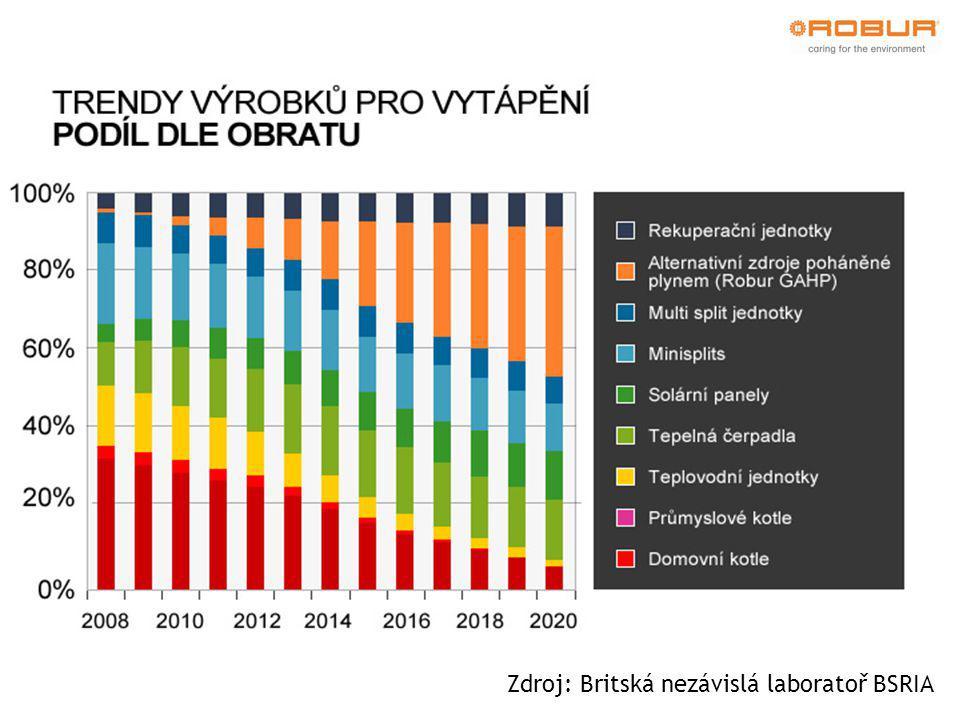  Účinnost využití primární energie (zemní plyn) je 165%, což při přepočtu na druhotnou energii (elektřina) odpovídá COP vyššímu než 4,0 pro čerpadla vzduch/voda (při účinnosti výroby elektřiny 40%) a vyššímu než 4,5 (při účinnosti výroby elektřiny 36%); geotermální aplikace (země/voda) mají účinnost ještě vyšší GAHP: Přednosti technologie