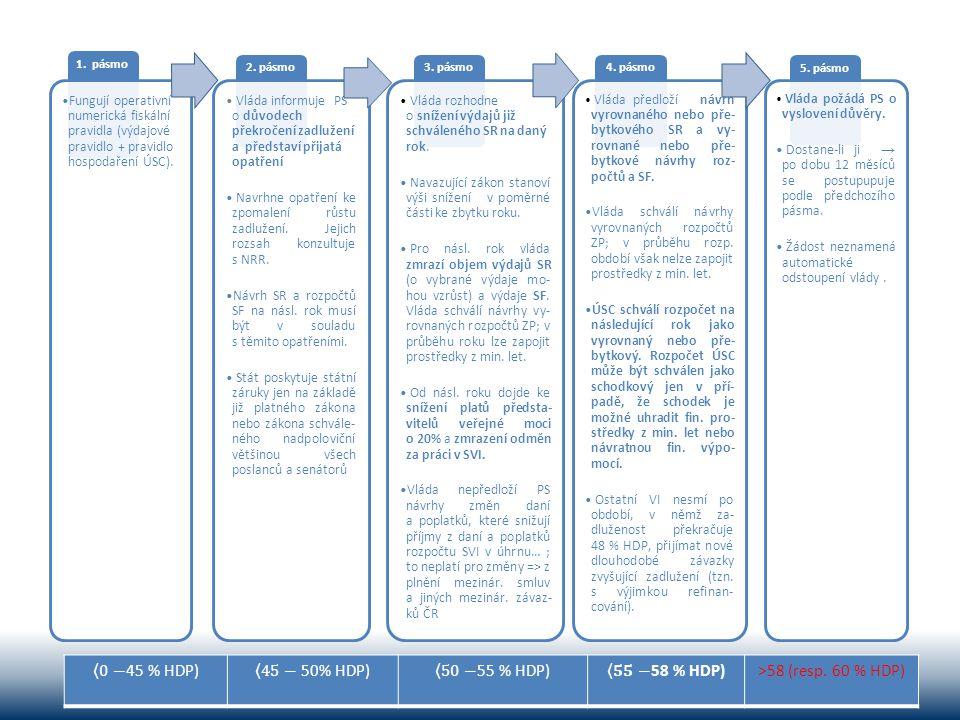 1. pásmo •Fungují operativní numerická fiskální pravidla (výdajové pravidlo + pravidlo hospodaření ÚSC). 2. pásmo • Vláda informuje PS o důvodech přek