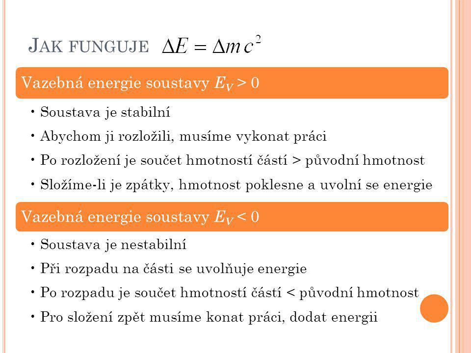 J AK FUNGUJE Vazebná energie soustavy EV > 0 •Soustava je stabilní •Abychom ji rozložili, musíme vykonat práci •Po rozložení je součet hmotností částí