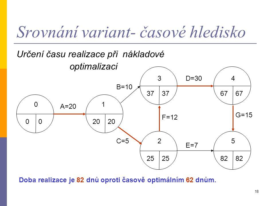 17 Srovnání variant- časové a nákladové optimalizace (pokračování II) 3. Činnost D:  Předpokládejme, že technologie produkce se chová tak, že generuj