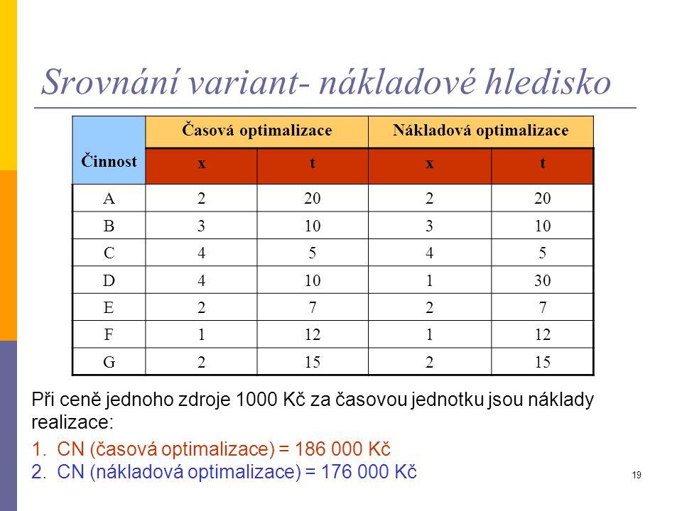 18 Srovnání variant- časové hledisko Určení času realizace při nákladové optimalizaci 0 0 1 2 34 5 A=20 B=10 C=5 F=12 E=7 D=30 G=15 20 37 2582 67 82 6