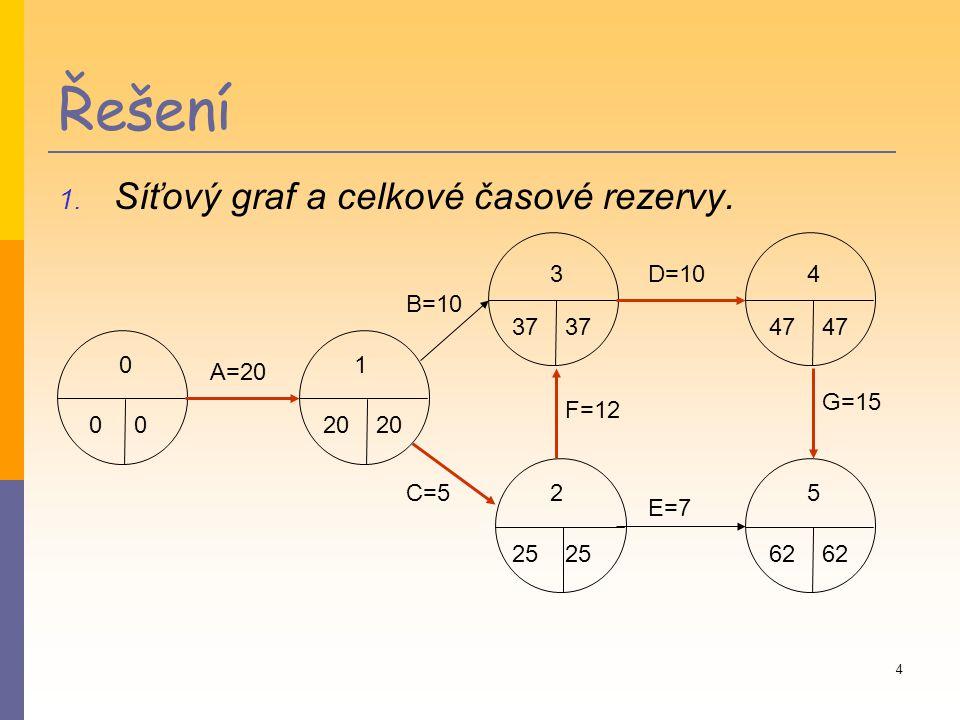 3 Úkoly 1. Sestrojte síťový graf a vypočítejte pro všechny činnosti celkovou časovou rezervu. 2. Sestrojte úsečkový diagram projektu a vyznačte v něm