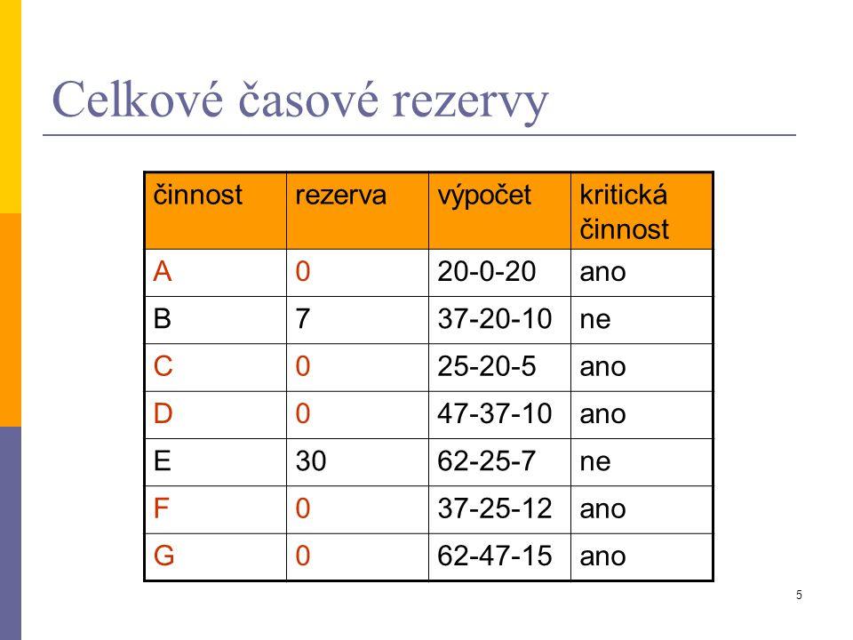 4 Řešení 1. Síťový graf a celkové časové rezervy. 0 0 1 2 34 5 A=20 B=10 C=5 F=12 E=7 D=10 G=15 20 37 2562 47 62 47 25 37 200
