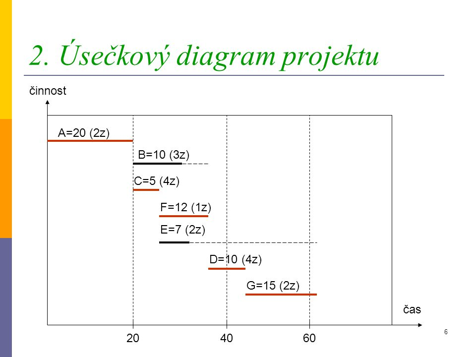 5 Celkové časové rezervy činnostrezervavýpočetkritická činnost A020-0-20ano B737-20-10ne C025-20-5ano D047-37-10ano E3062-25-7ne F037-25-12ano G062-47