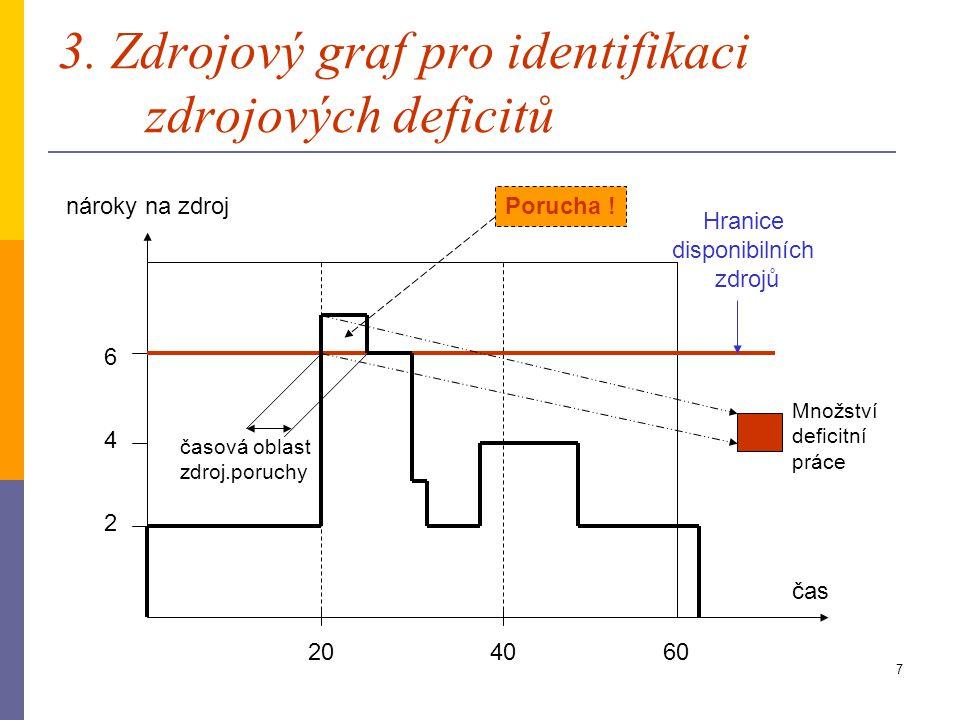 6 2. Úsečkový diagram projektu činnost čas 204060 A=20 (2z) B=10 (3z) C=5 (4z) F=12 (1z) E=7 (2z) D=10 (4z) G=15 (2z)