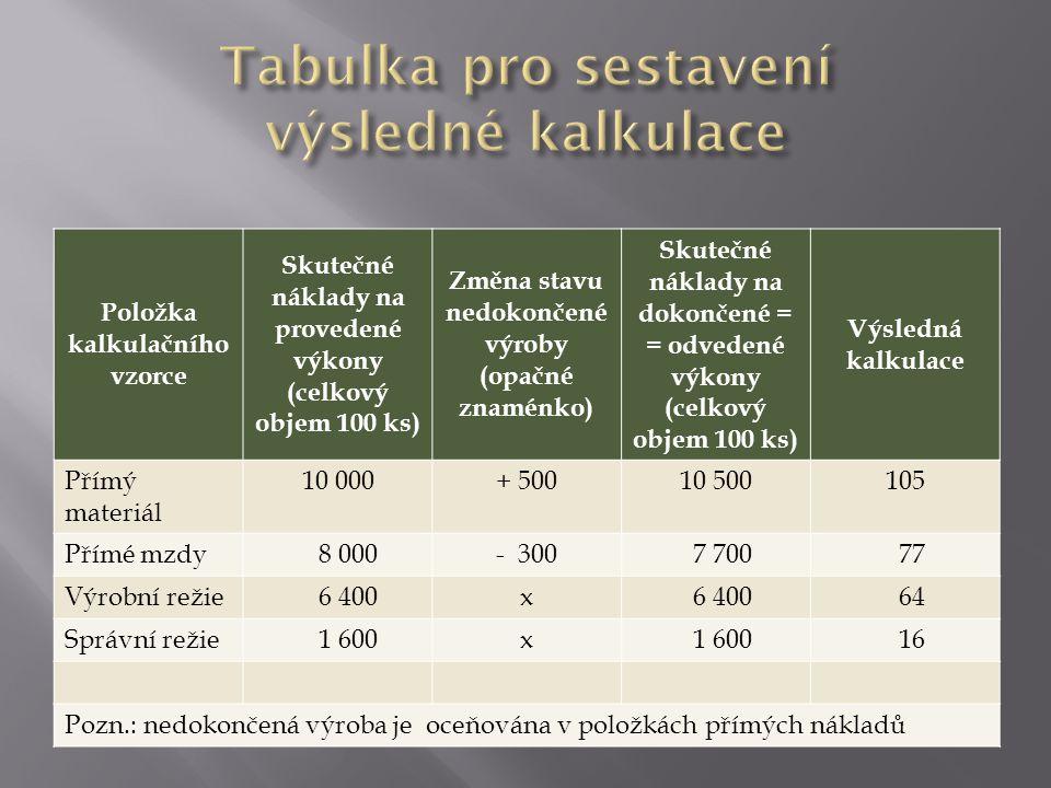 Položka kalkulačního vzorce Skutečné náklady na provedené výkony (celkový objem 100 ks) Změna stavu nedokončené výroby (opačné znaménko) Skutečné náklady na dokončené = = odvedené výkony (celkový objem 100 ks) Výsledná kalkulace Přímý materiál 10 000+ 50010 500105 Přímé mzdy 8 000- 300 7 700 77 Výrobní režie 6 400x 64 Správní režie 1 600x 16 Pozn.: nedokončená výroba je oceňována v položkách přímých nákladů