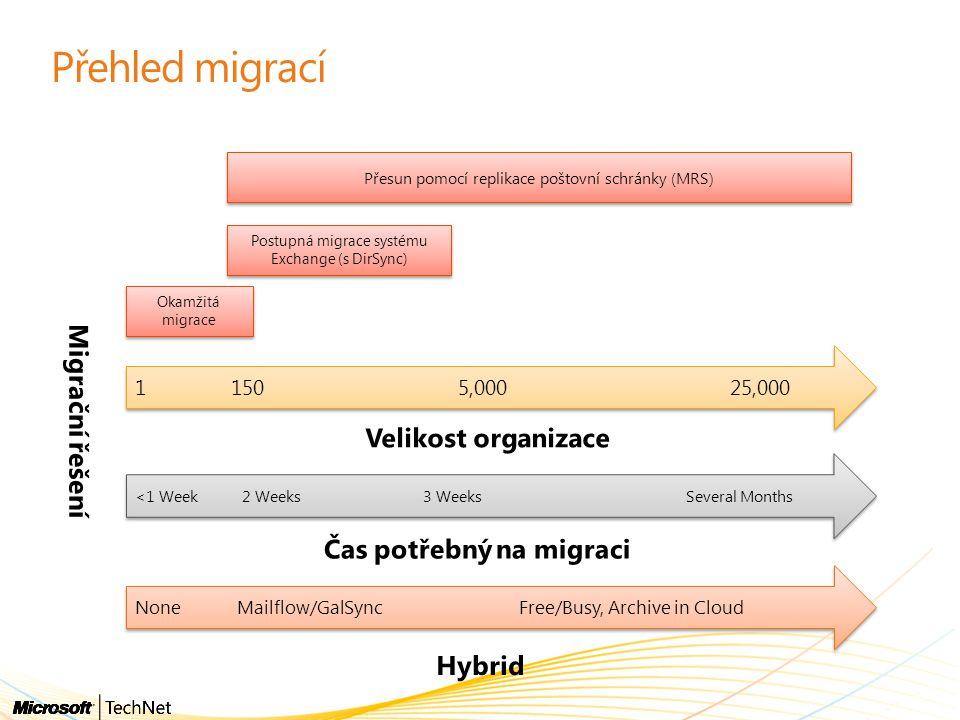 Přehled migrací 1 150 5,000 25,000 Okamžitá migrace Postupná migrace systému Exchange (s DirSync) Přesun pomocí replikace poštovní schránky (MRS) <1 Week 2 Weeks 3 Weeks Several Months None Mailflow/GalSync Free/Busy, Archive in Cloud