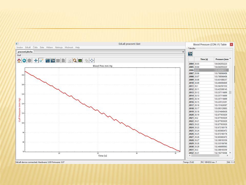 Hodnocení měření  z grafu je patrné, že při maximálním tlaku manžety na tepnu, krev tepnou neprochází  uvolněním tlaku v manžetě, začne krev pozvolna manžetou procházet  tento pokles tlaku v manžetě je v grafu zachycen v první třetině křivky