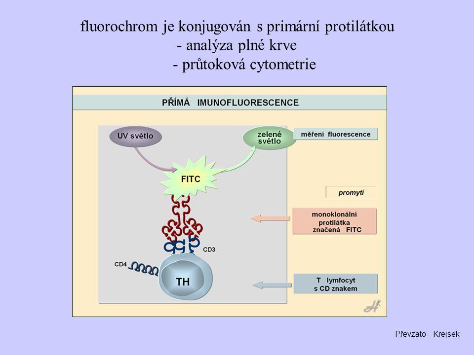 fluorochrom je konjugován s primární protilátkou - analýza plné krve - průtoková cytometrie Převzato - Krejsek