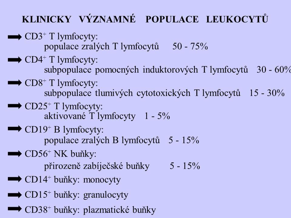CD3 + T lymfocyty: populace zralých T lymfocytů 50 - 75% CD4 + T lymfocyty: subpopulace pomocných induktorových T lymfocytů 30 - 60% CD8 + T lymfocyty: subpopulace tlumivých cytotoxických T lymfocytů 15 - 30% CD25 + T lymfocyty: aktivované T lymfocyty 1 - 5% CD19 + B lymfocyty: populace zralých B lymfocytů 5 - 15% CD56 + NK buňky: přirozeně zabíječské buňky 5 - 15% CD14 + buňky: monocyty CD15 + buňky: granulocyty CD38 + buňky: plazmatické buňky KLINICKY VÝZNAMNÉ POPULACE LEUKOCYTŮ