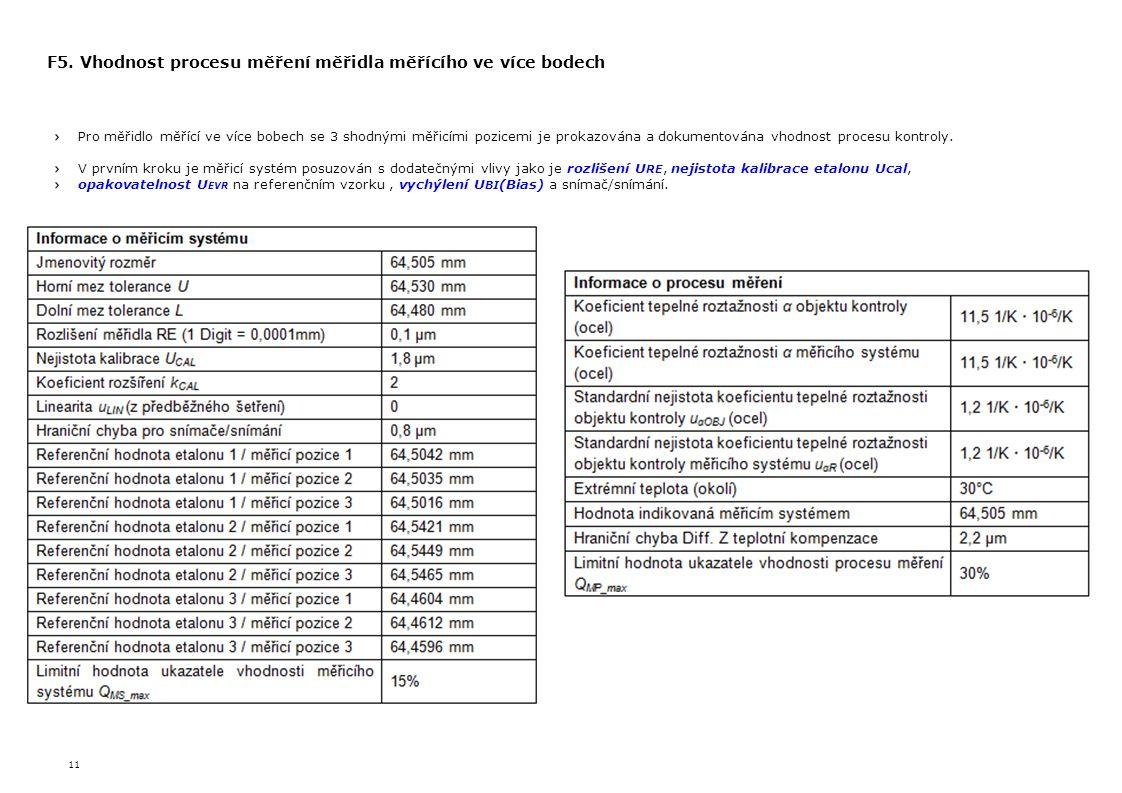 11 F5. Vhodnost procesu měření měřidla měřícího ve více bodech Pro měřidlo měřící ve více bobech se 3 shodnými měřicími pozicemi je prokazována a doku
