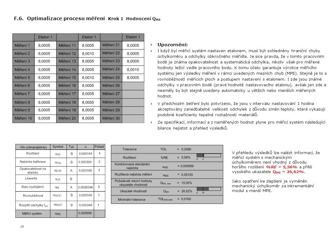 15 F.6. Optimalizace procesu měření Krok 1 Hodnocení Q MS Upozornění: I když byl měřicí systém nastaven etalonem, musí být zohledněny hraniční chyby ú