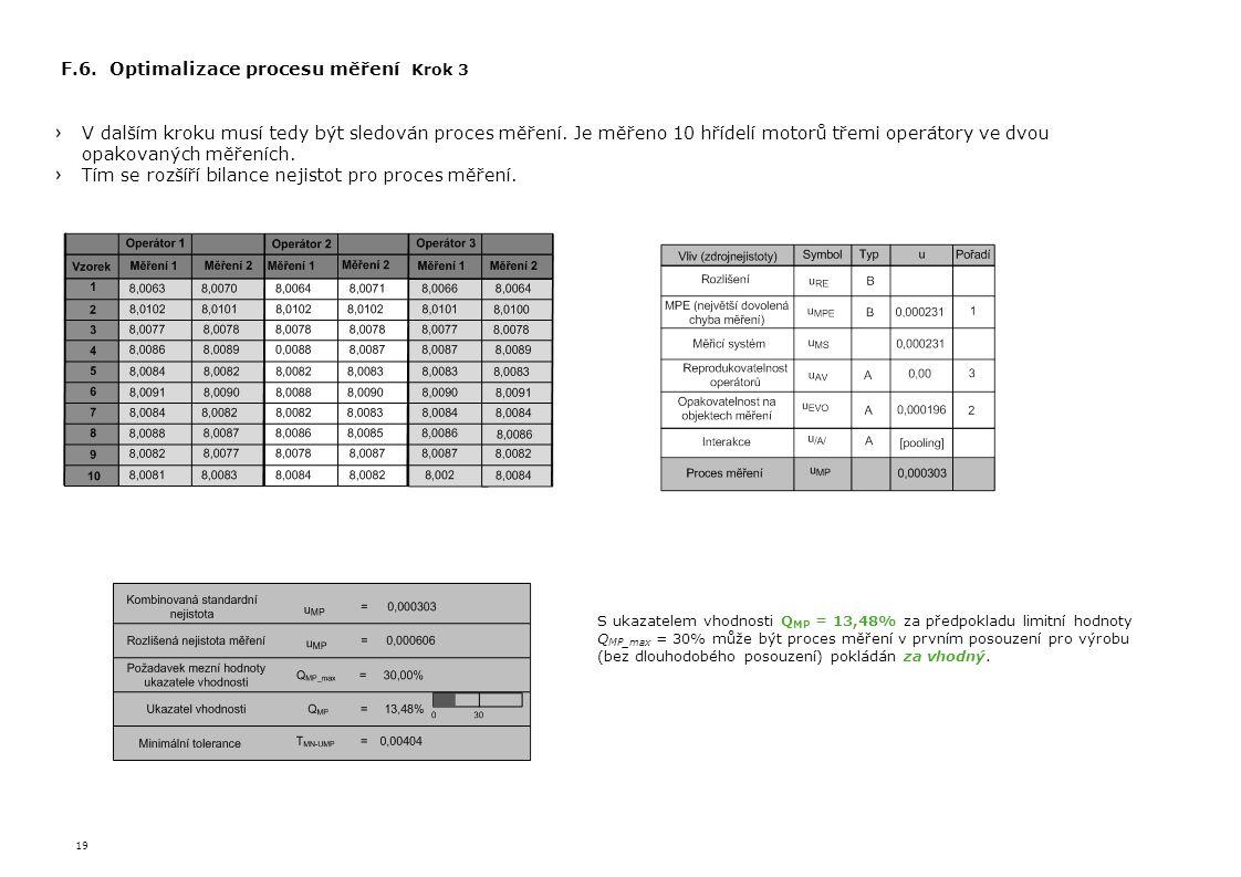 19 F.6. Optimalizace procesu měření Krok 3 V dalším kroku musí tedy být sledován proces měření. Je měřeno 10 hřídelí motorů třemi operátory ve dvou op