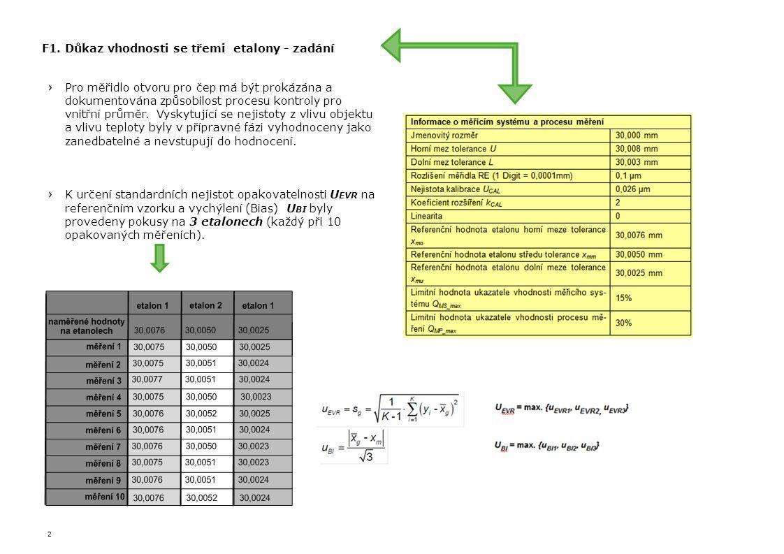 2 Pro měřidlo otvoru pro čep má být prokázána a dokumentována způsobilost procesu kontroly pro vnitřní průměr. Vyskytující se nejistoty z vlivu objekt