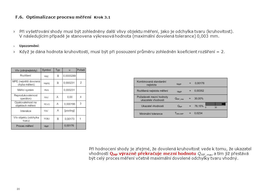 20 F.6. Optimalizace procesu měření Krok 3.1 Při vyšetřování shody musí být zohledněny další vlivy objektu měření, jako je odchylka tvaru (kruhovitost