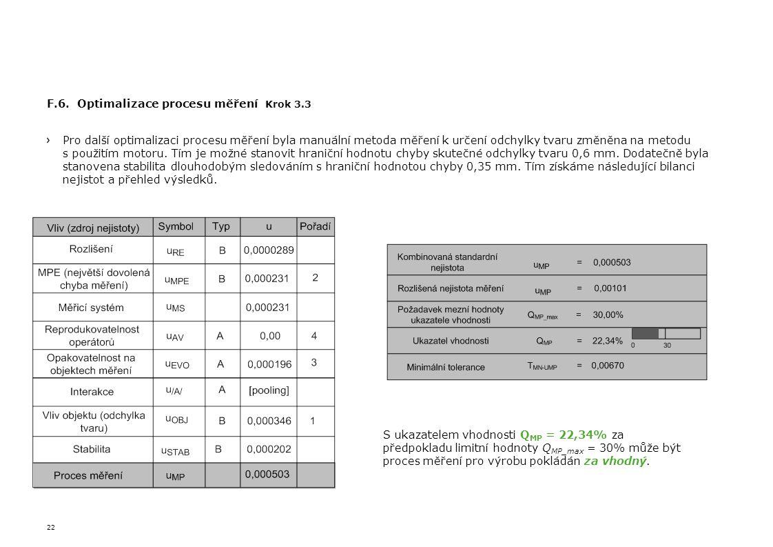 22 F.6. Optimalizace procesu měření Krok 3.3 Pro další optimalizaci procesu měření byla manuální metoda měření k určení odchylky tvaru změněna na meto