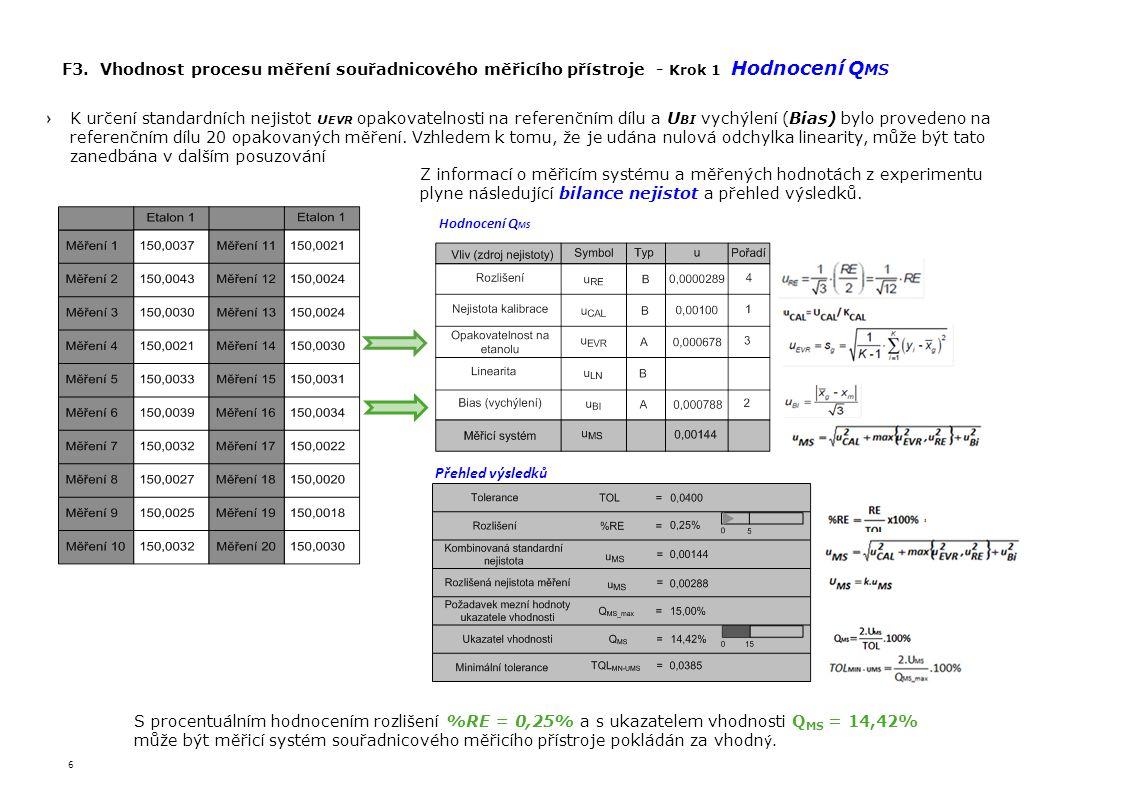6 F3. Vhodnost procesu měření souřadnicového měřicího přístroje - Krok 1 Hodnocení Q MS K určení standardních nejistot U EVR opakovatelnosti na refere