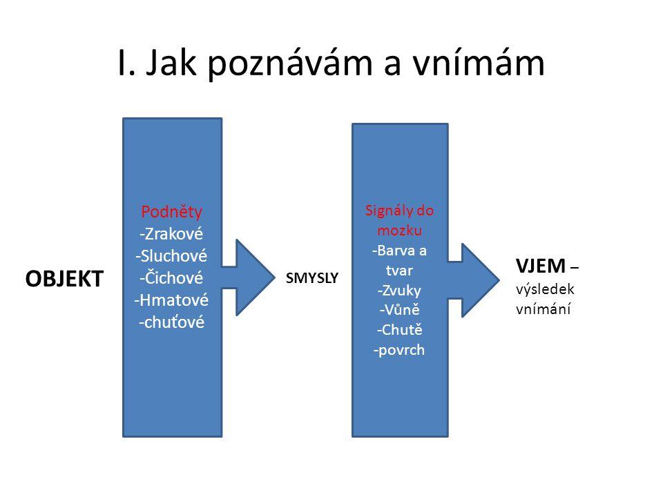 I. Jak poznávám a vnímám Podněty -Zrakové -Sluchové -Čichové -Hmatové -chuťové OBJEKT SMYSLY Signály do mozku -Barva a tvar -Zvuky -Vůně -Chutě -povrc