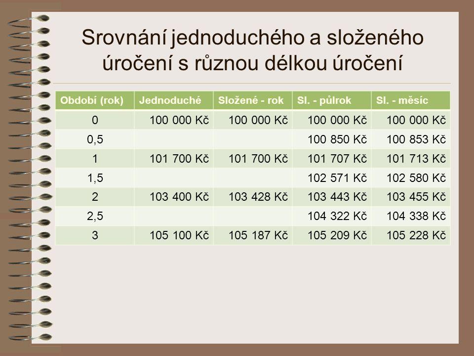 Srovnání jednoduchého a složeného úročení s různou délkou úročení Období (rok)JednoduchéSložené - rokSl. - půlrokSl. - měsíc 0100 000 Kč 0,5100 850 Kč