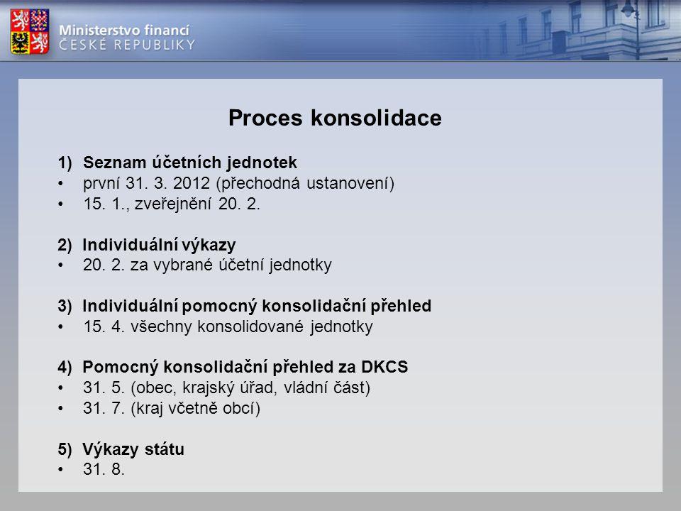 1)Seznam účetních jednotek •první 31. 3. 2012 (přechodná ustanovení) •15. 1., zveřejnění 20. 2. 2) Individuální výkazy •20. 2. za vybrané účetní jedno