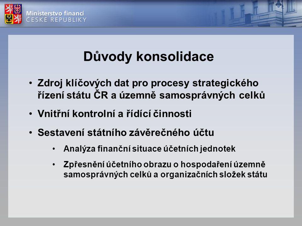 Princip konsolidace Individuální hospodaření účetní jednotky Vzájemné vztahy (pohledávky, závazky, náklady, výnosy) AGREGACE ≠ KONSOLIDACE