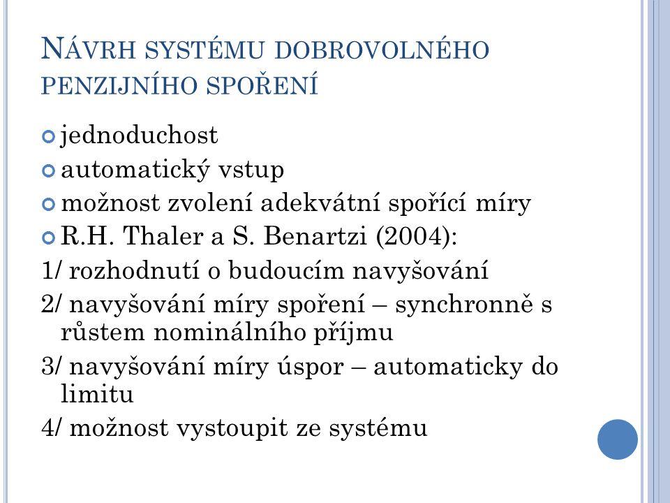 N ÁVRH SYSTÉMU DOBROVOLNÉHO PENZIJNÍHO SPOŘENÍ jednoduchost automatický vstup možnost zvolení adekvátní spořící míry R.H. Thaler a S. Benartzi (2004):