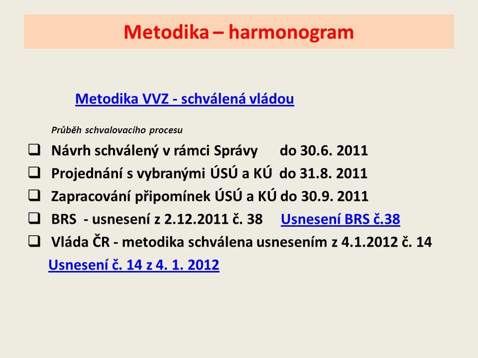 Metodika – harmonogram Metodika VVZ - schválená vládou Průběh schvalovacího procesu  Návrh schválený v rámci Správy do 30.6. 2011  Projednání s vybr