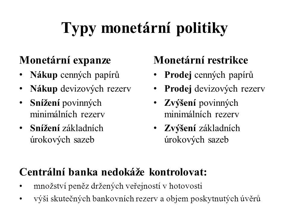 Typy monetární politiky Monetární expanze • Nákup cenných papírů • Nákup devizových rezerv • Snížení povinných minimálních rezerv • Snížení základních úrokových sazeb Monetární restrikce • Prodej cenných papírů • Prodej devizových rezerv • Zvýšení povinných minimálních rezerv • Zvýšení základních úrokových sazeb Centrální banka nedokáže kontrolovat: •množství peněz držených veřejností v hotovosti •výši skutečných bankovních rezerv a objem poskytnutých úvěrů
