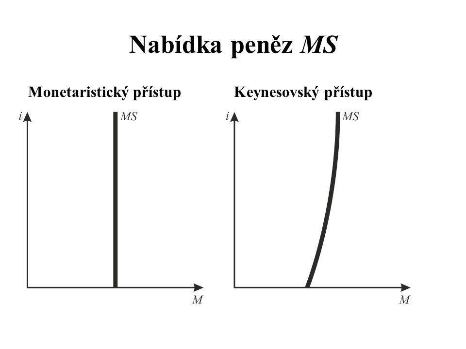 Nabídka peněz MS Monetaristický přístupKeynesovský přístup