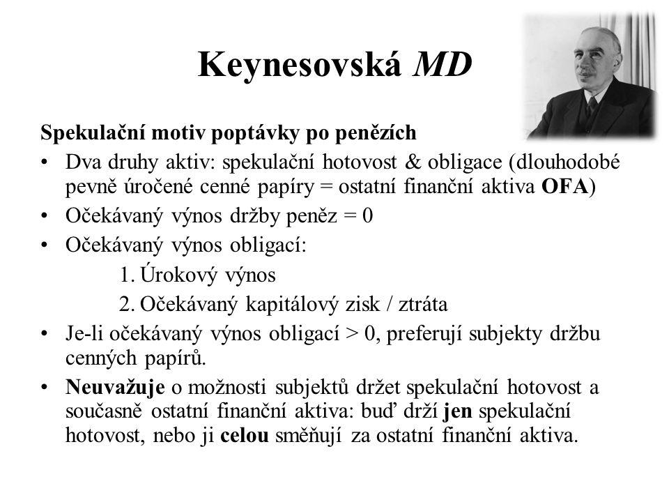 Keynesovská MD Spekulační motiv poptávky po penězích •Dva druhy aktiv: spekulační hotovost & obligace (dlouhodobé pevně úročené cenné papíry = ostatní finanční aktiva OFA) •Očekávaný výnos držby peněz = 0 •Očekávaný výnos obligací: 1.Úrokový výnos 2.Očekávaný kapitálový zisk / ztráta •Je-li očekávaný výnos obligací > 0, preferují subjekty držbu cenných papírů.