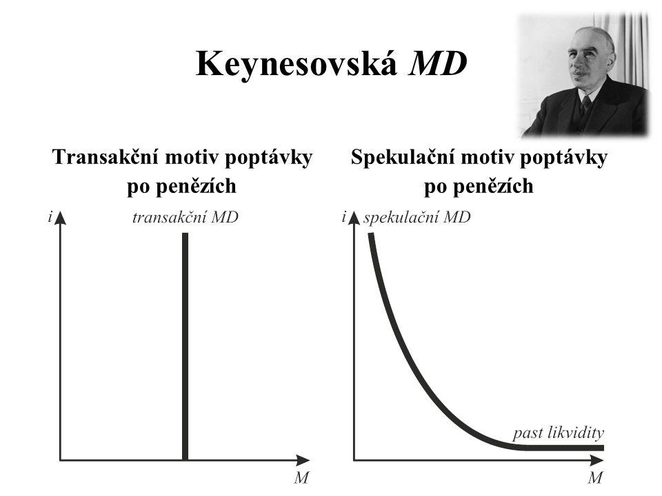Keynesovská MD Transakční motiv poptávky po penězích Spekulační motiv poptávky po penězích