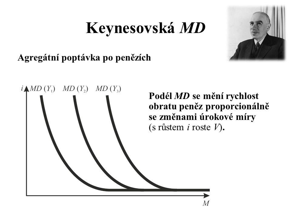 Keynesovská MD Agregátní poptávka po penězích Podél MD se mění rychlost obratu peněz proporcionálně se změnami úrokové míry (s růstem i roste V).