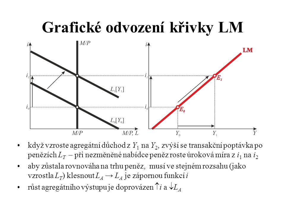 Grafické odvození křivky LM •když vzroste agregátní důchod z Y 1 na Y 2, zvýší se transakční poptávka po penězích L T – při nezměněné nabídce peněz roste úroková míra z i 1 na i 2 •aby zůstala rovnováha na trhu peněz, musí ve stejném rozsahu (jako vzrostla L T ) klesnout L A → L A je zápornou funkcí i •růst agregátního výstupu je doprovázen  i a  L A