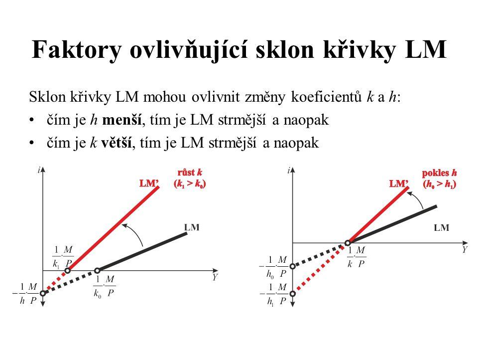 Sklon křivky LM mohou ovlivnit změny koeficientů k a h: •čím je h menší, tím je LM strmější a naopak •čím je k větší, tím je LM strmější a naopak Faktory ovlivňující sklon křivky LM