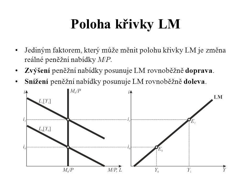 Poloha křivky LM •Jediným faktorem, který může měnit polohu křivky LM je změna reálné peněžní nabídky M/P. •Zvýšení peněžní nabídky posunuje LM rovnob