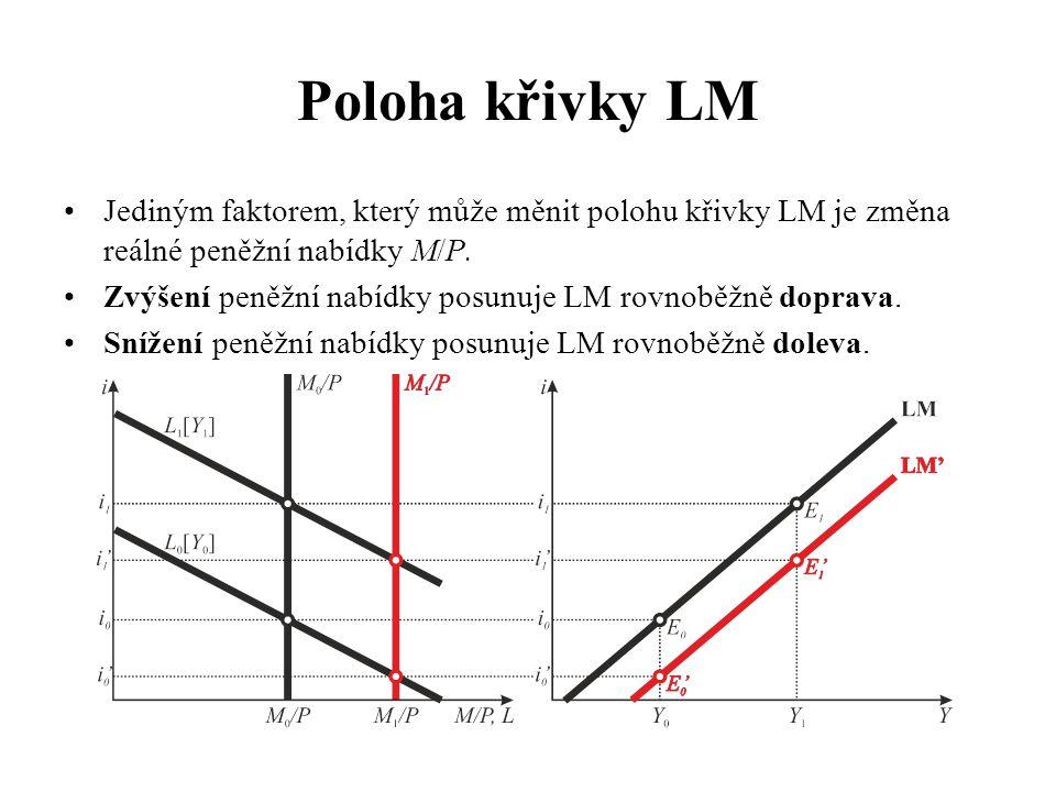 Poloha křivky LM •Jediným faktorem, který může měnit polohu křivky LM je změna reálné peněžní nabídky M/P.