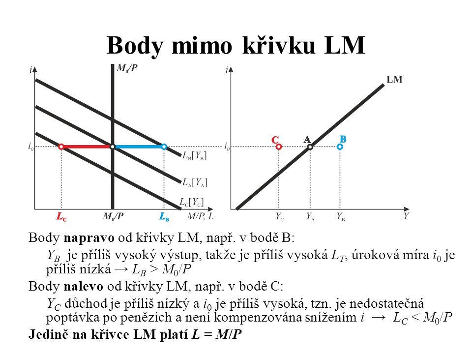 Body mimo křivku LM Body napravo od křivky LM, např. v bodě B: Y B je příliš vysoký výstup, takže je příliš vysoká L T, úroková míra i 0 je příliš níz