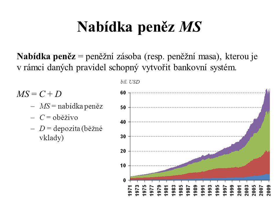 Nabídka peněz MS Nabídka peněz = peněžní zásoba (resp. peněžní masa), kterou je v rámci daných pravidel schopný vytvořit bankovní systém. bil. USD MS