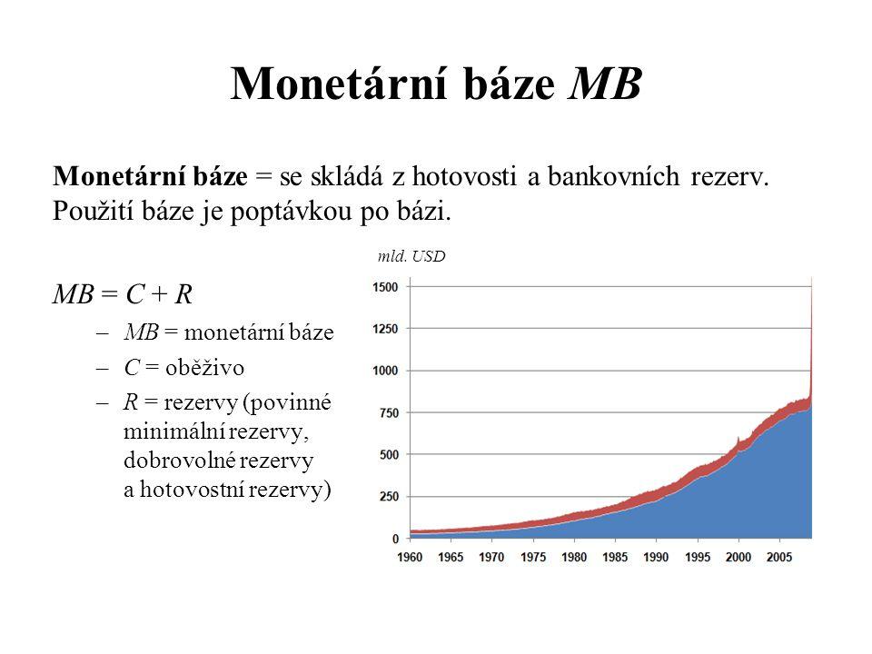 Monetární báze MB Monetární báze = se skládá z hotovosti a bankovních rezerv. Použití báze je poptávkou po bázi. mld. USD MB = C + R –MB = monetární b
