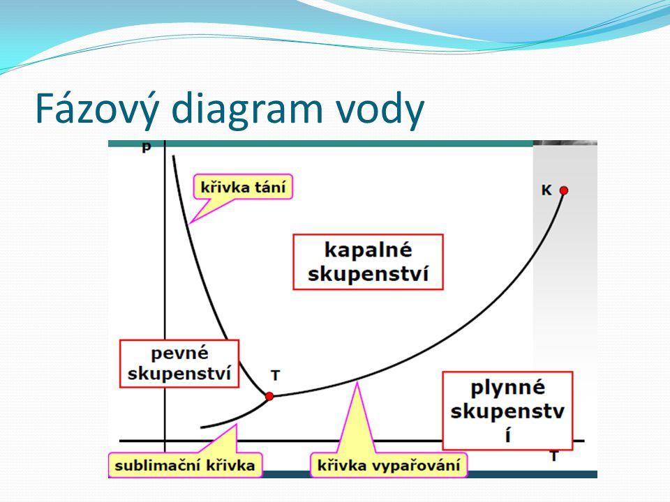 Fázový diagram vody