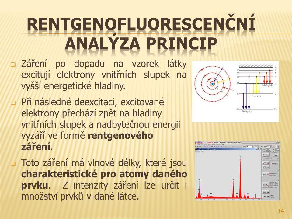  Záření po dopadu na vzorek látky excitují elektrony vnitřních slupek na vyšší energetické hladiny.